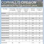 August 2018 Absorption Rates for Albany and Corvallis
