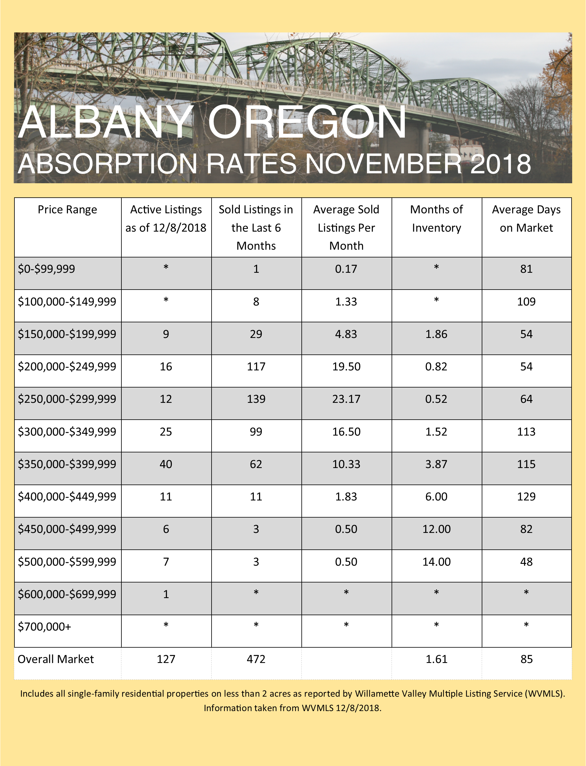 November 2018 Absorption Rates for Albany and Corvallis