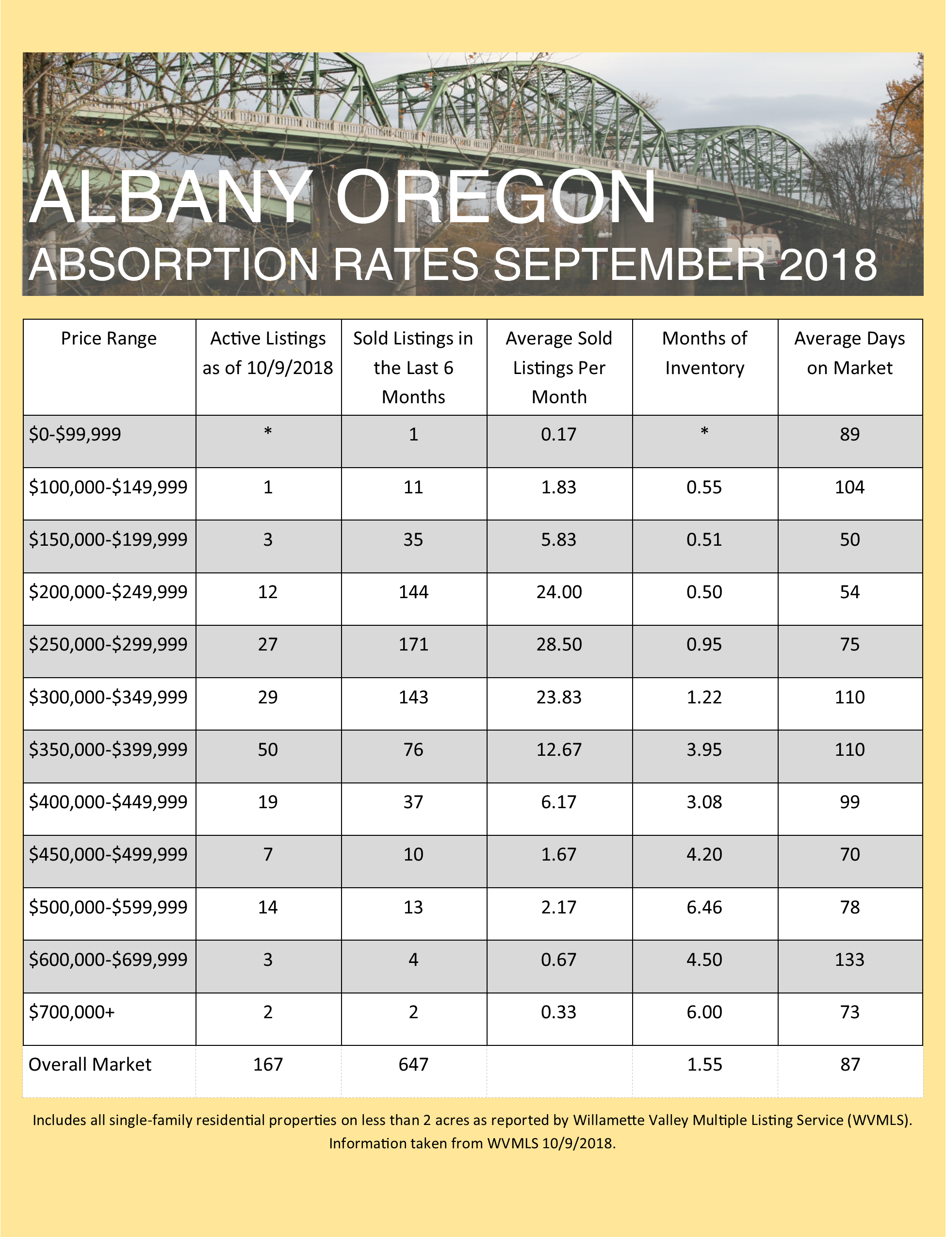 September 2018 Absorption Rates for Albany and Corvallis