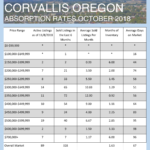 October 2018 Absorption Rates for Albany and Corvallis