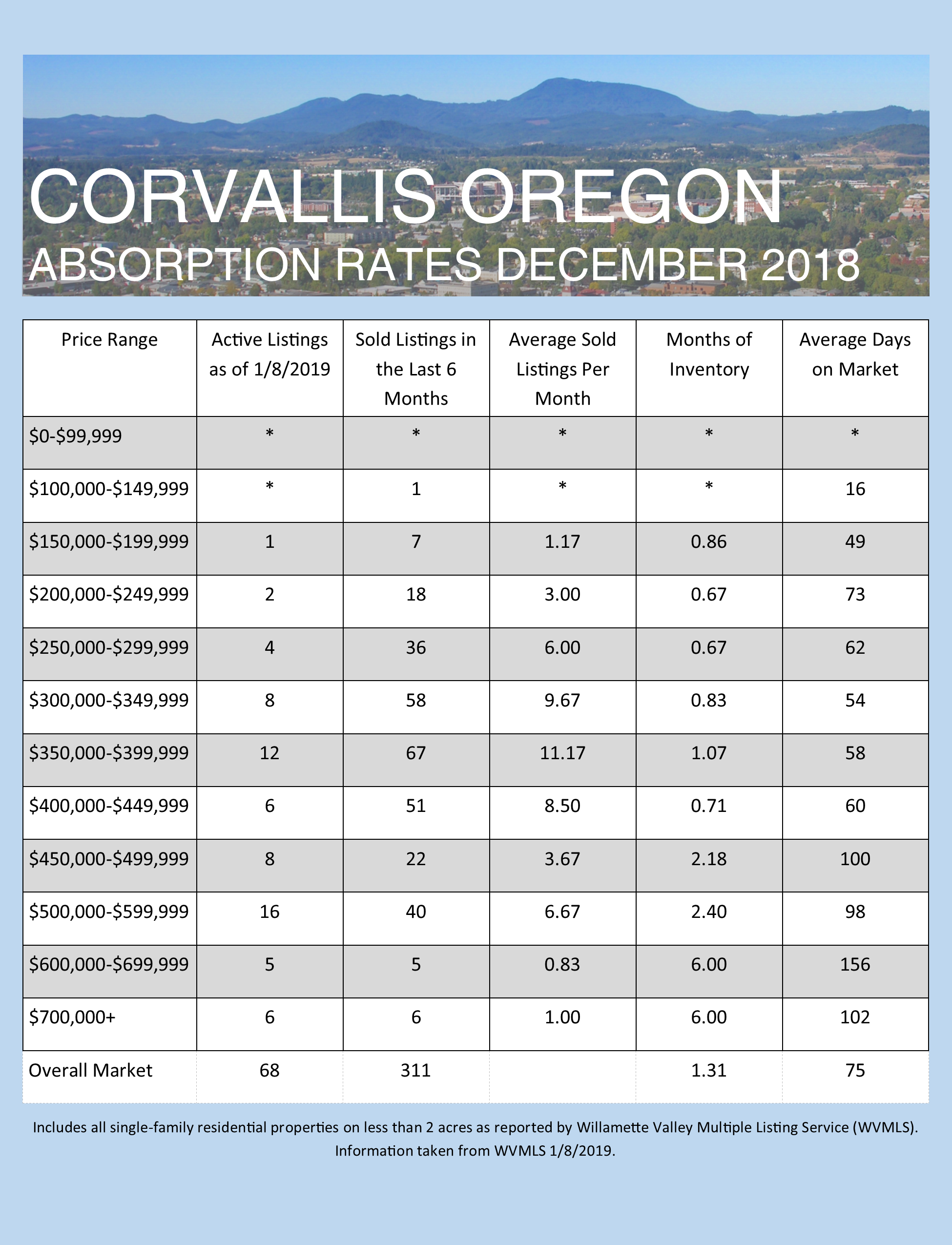 December 2018 Absorption Rates for Albany and Corvallis