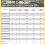 January 2019 Absorption Rates for Albany and Corvallis