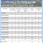 April 2019 Absorption Rates for Albany and Corvallis