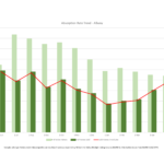 May 2019 Absorption Rate Trends for Albany and Corvallis